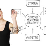 CRM Software: 5 Main Benefits To Your Business