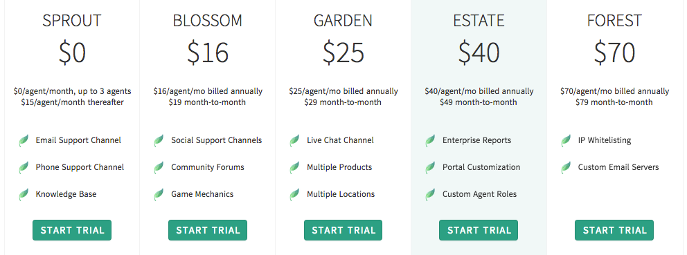 An overview of Freshdesk pricing plans