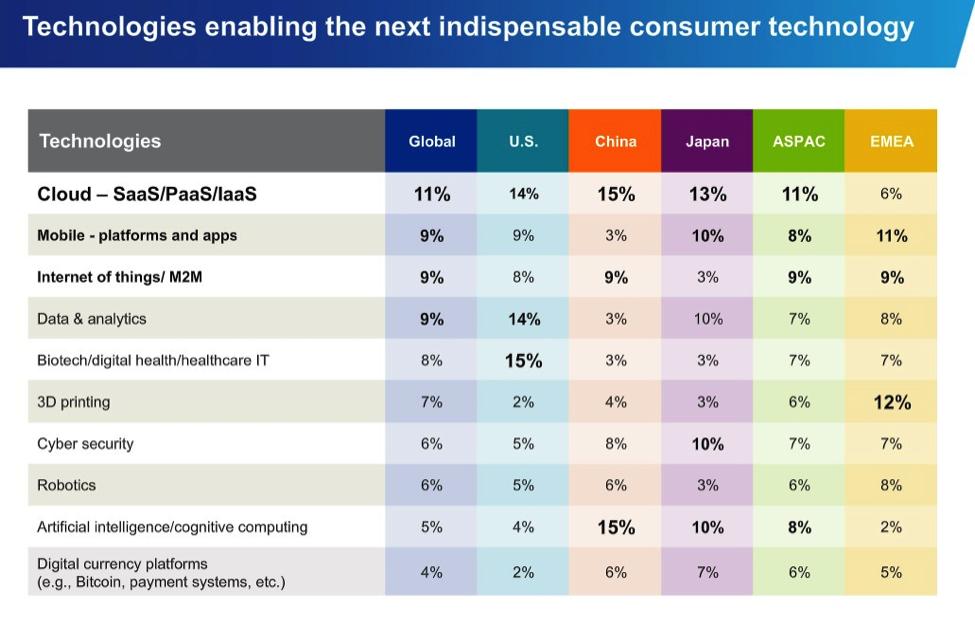 Source: KPMG 's 2015 Global Innovation Survey