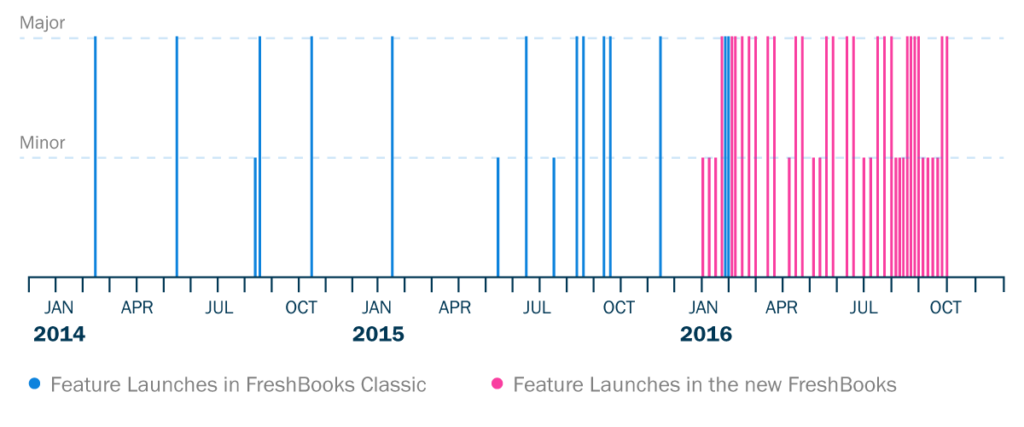 Velocity of FreshBooks feature launches